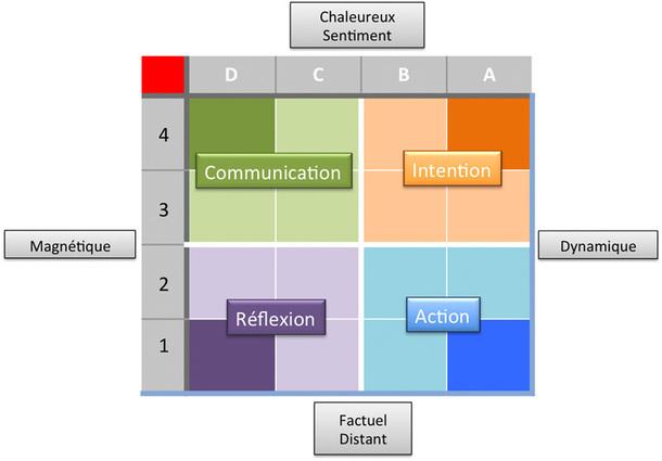 Au croisement des axes du rythme et de l'amplitude, il existe 4 types d'Hommes - DR