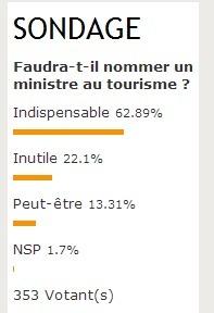 Présidentielle : les professionnels (62.89%) veulent un Ministre du tourisme