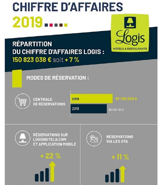 Logis enregistre une croissance de 7% de son chiffre d'affaires - Crédit photo : Logis