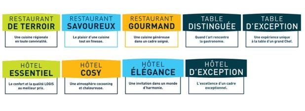 Les nouvelles dénominations des hôtels de la chaîne Logis - DR