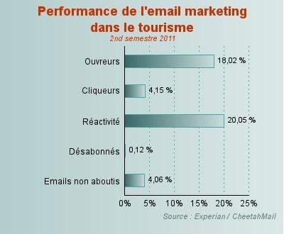 Performances emailing : ouvreurs et cliqueurs boudent le secteur