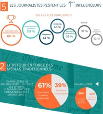Les journalistes et les médias traditionnels à l'honneur en 2020 - Crédit photo : Cision