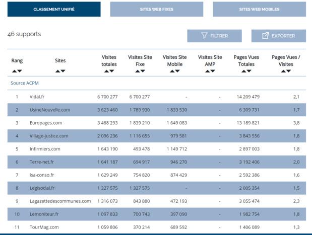 TourMaG.com est le 11e site professionnel de la presse en ligne en France