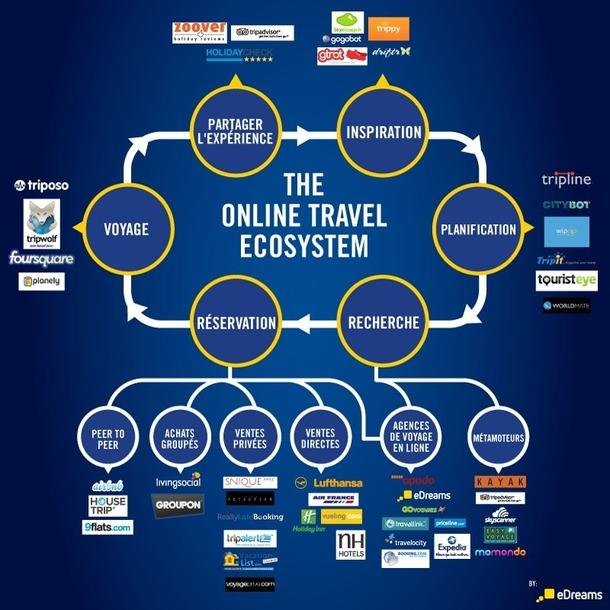 (Cliquer pour Zoomer) Pour mieux se retrouver dans le schéma et les étapes du voyage en ligne - auteur Kim Nguyen
