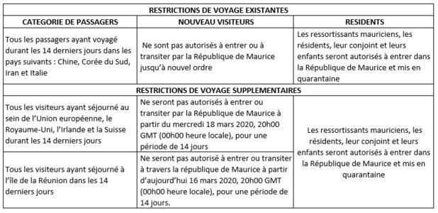 Ile Maurice : interdiction d'entrée sur le territoire des Européens dès le 18 mars 2020
