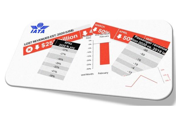 Les revenus espérés par le nombre de passagers au kilomètre transportés (PKT) devraient chuter spectaculairement, principalement en Europe (-46%), en Amérique Latine (-41%), et dans la zone Asie Pacifique (-39%) - DR