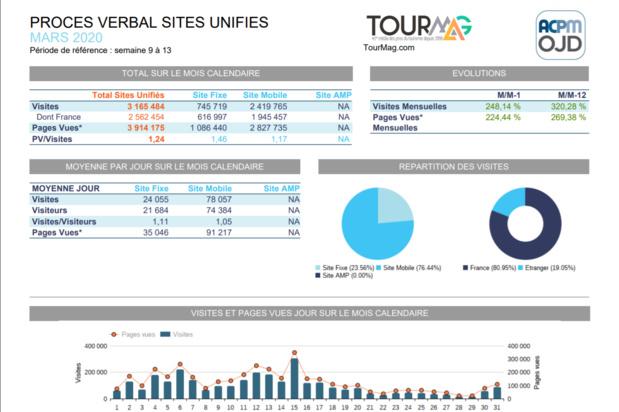L'audience de TourMaG.com a fait plus que tripler en mars avec 3 165 000 visites, soit plus de 100 000 visites (!) jour de moyenne.