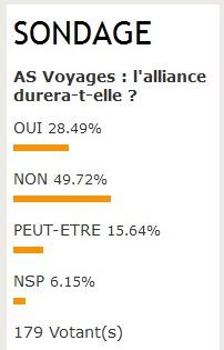 AS Voyages : les professionnels sceptiques sur l'avenir de l'union AFAT-Selectour