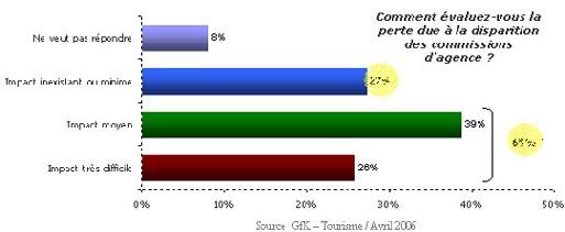 Etude GfK : 57% des agences optimistes quant à leur avenir