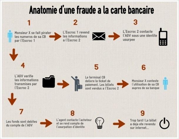 CLIQUEZ POUR AGRANDIR - Les fraudes sont toutes réalisés selon le même modèle - Easel.ly - DR P.C