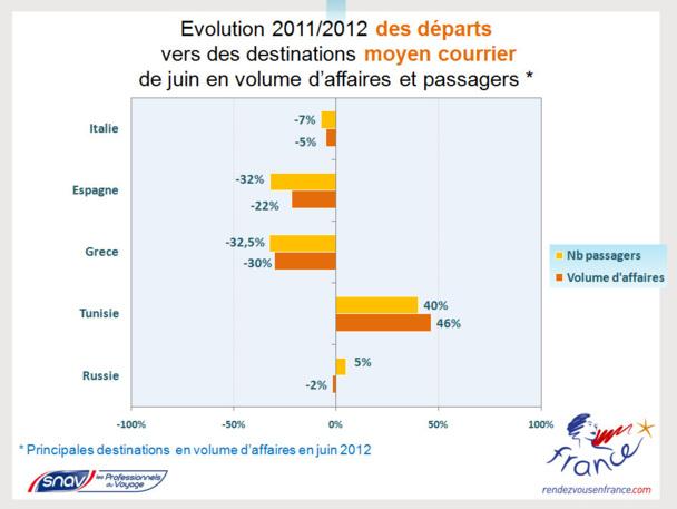 Si les départs des Français en France Continentale progressent de 4%, en revanche ils chutent de -10% vers les destinations moyen courrier et de -19% vers les destinations long courrier. - Source Snav Atout France