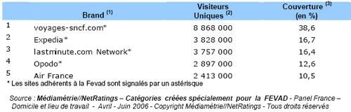 48,6% des internautes ont consulté un des sites ''Voyage-Tourisme'' du top 5