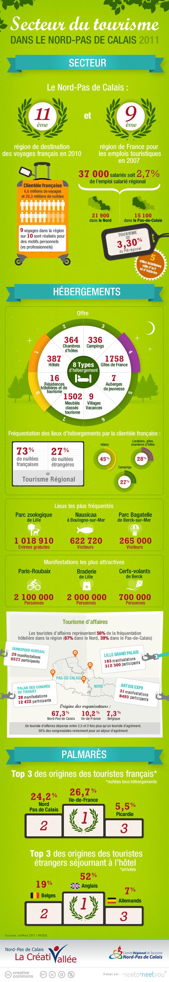 Nord-Pas de Calais (infographie) : le secteur du tourisme emploie 37 000 personnes