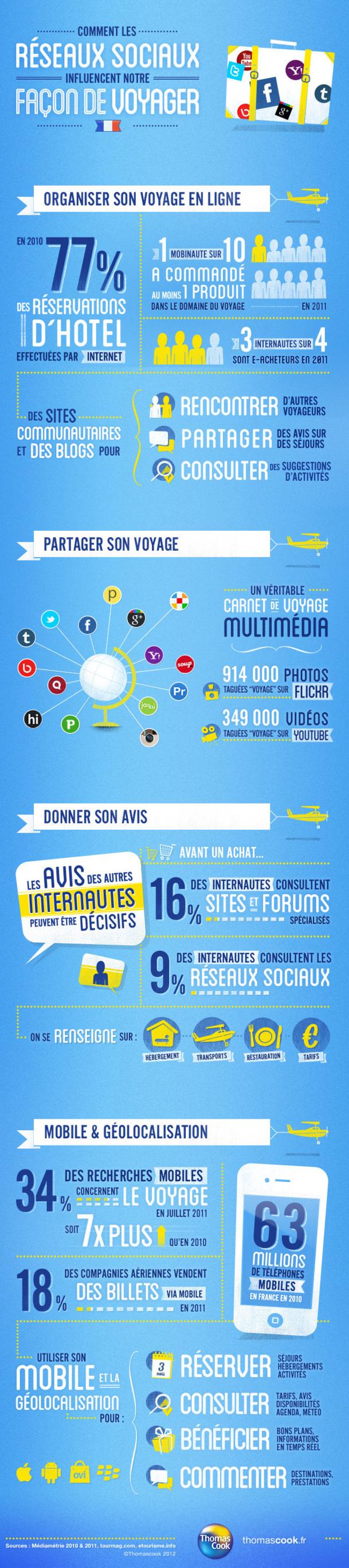 Th. Cook, (infographie) : comment les réseaux sociaux ont changé notre manière de voyager