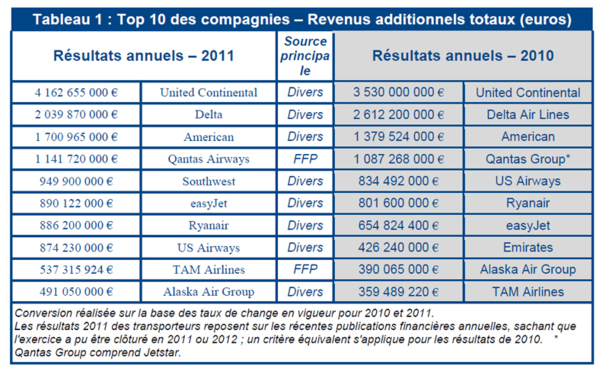 Aérien : les revenus additionnels rapportent plus de 18 milliards d'euros en 2011