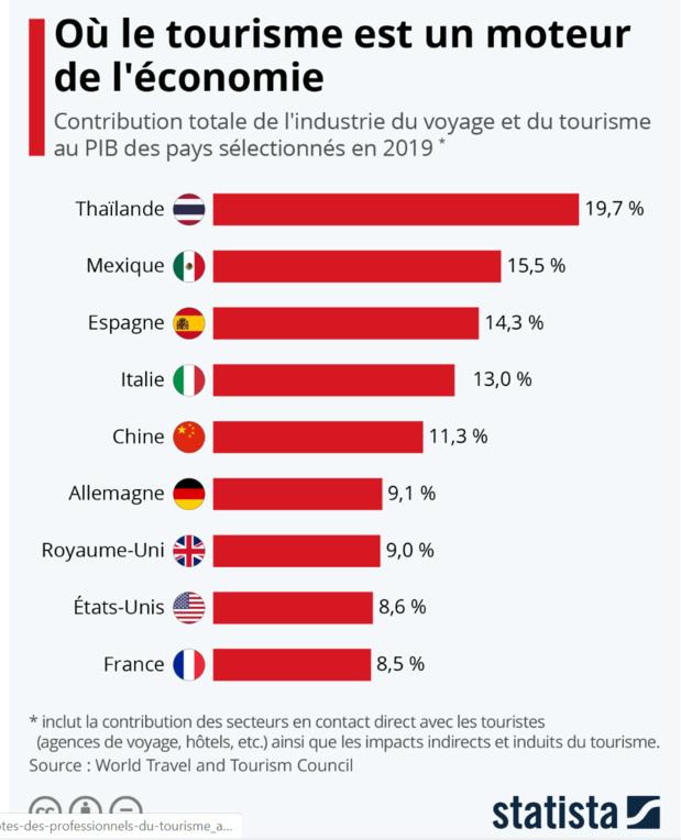 """Thaïlande, Mexique et Espagne... les pays au monde les plus """"tourdépendants""""..."""