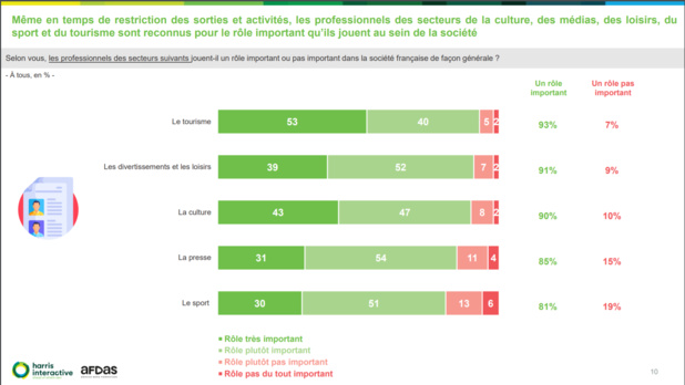 93% des Français reconnaissent un rôle important aux professionnels du tourisme dans la société