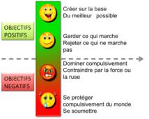 Management : l'Objectif, convertisseur de puissance