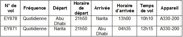 Etihad Airways va desservir Tokyo tous les jours dès le 2 avril 2013