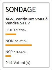 STI : 61,21% des agences ne revendent plus le producteur en difficulté