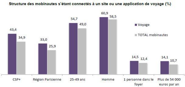 Source Médiamétrie / NetRatings.