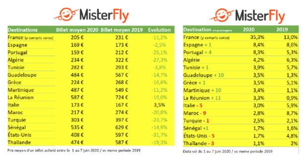 Voici les tarifs des vols par destination - Crédit photo : Misterfly