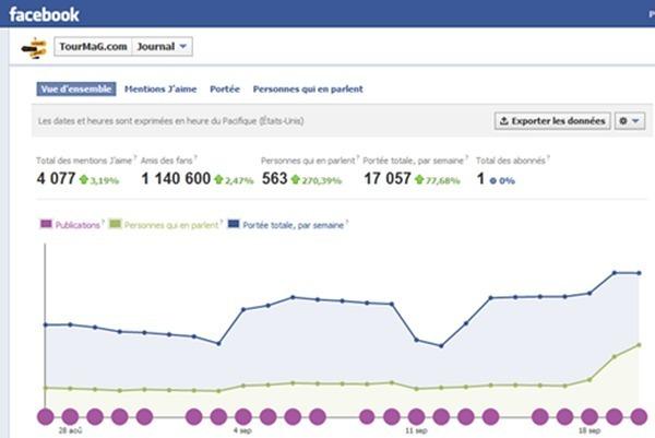TourMaG.com : clichés exclusifs Top Resa sur la page Facebook de votre portail préféré
