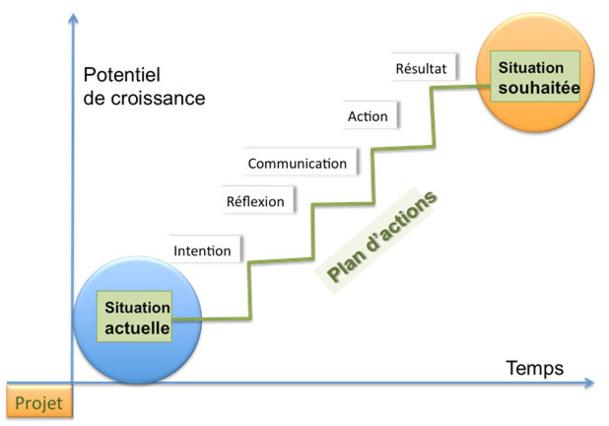 Management, le plan d'actions et la constance du but...