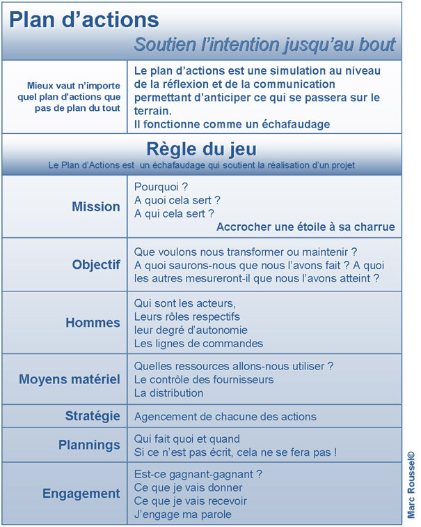 Management, le plan d'actions et la constance du but...