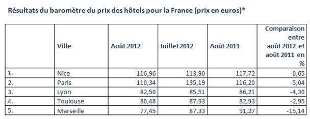 Classement des villes françaises selon le prix moyen d'une nuitée - Source : Hotel.info