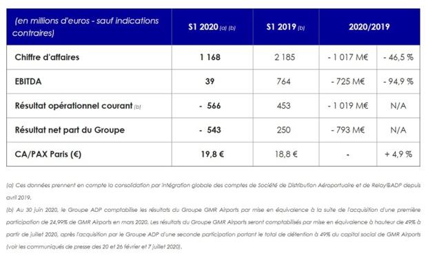 Le résultat net part du Groupe s'établit à -543 millions d'euros - DR : ADP