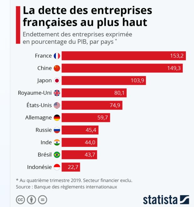 Les entreprises françaises championnes du monde de l'endettement