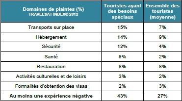 Expériences négatives pour les touristes ayant des besoins spéciaux de déplacement