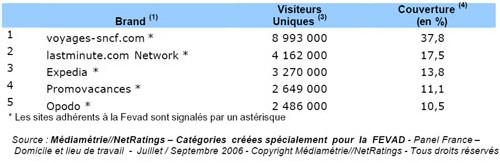 48,9% des internautes ont consulté un des sites « Voyage-Tourisme » du Top 5