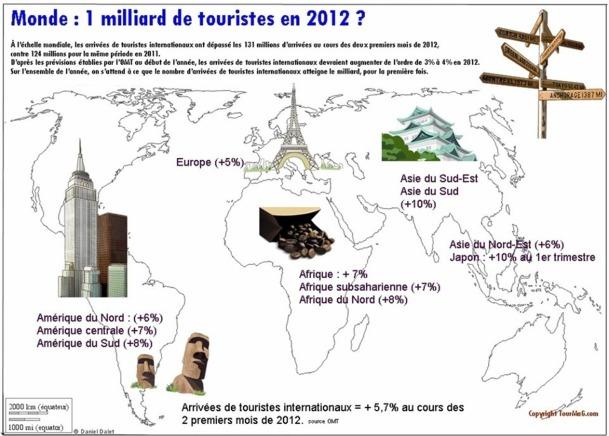 En nombre d'arrivées internationales de touristes, la France reste la première destination mondiale (81,4 millions).  Mais cette position ne cesse de s'effriter : après une mauvaise année 2009 où elle a davantage souffert que nombre de ses concurrents, l'évolution des arrivées internationales en 2010 (+0,5%) a été la plus faible en Europe /info JDL