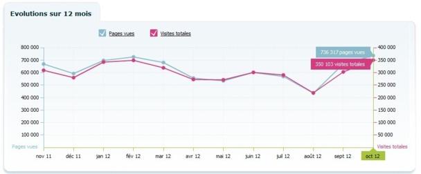 TourMaG.com continue de caracoler (largement) en tête des supports professionnels du tourisme !