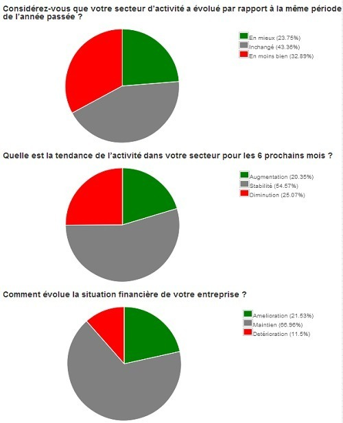 APST : 69 % des pros estiment que leur situation financière s'est maintenue