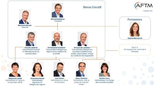 Le nouveau conseil d'administration de l'AFTM - DR