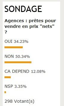 """Distribution : plus de 50% des agences disent """"niet"""" aux prix nets"""