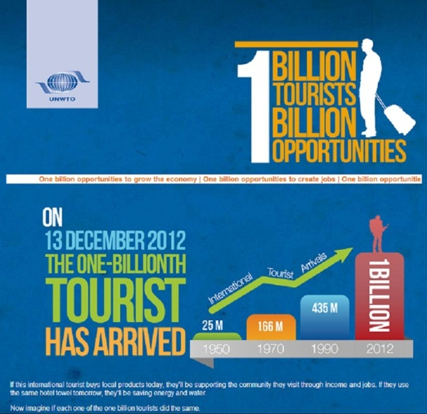 Frédéric Pierret rappelle que les chiffres de l'OMT ne tiennent comptes que des arrivées internationales. Le tourisme domestique n'y est pas comptabilisé - Capture d'écran 1billiontourists.unwto.org/