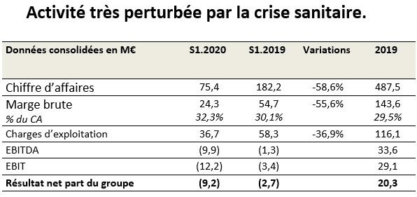 Voyageurs du Monde affiche un EBITDA négatif à -9,9 M€ pour le 1er semestre 2020