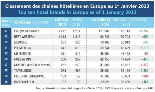 MKG : Ibis est la première chaîne hôtelière en Europe en 2013