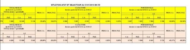 Tableau de Tourinter du 1er février avec le portefeuille dans les réseaux Afat et Selectour (colonnes de droite). -49% en pax et -49,5% en CA.