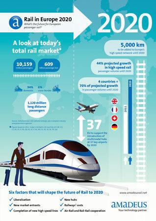Rail : le trafic longue distance en hausse de 21% d'ici 2020