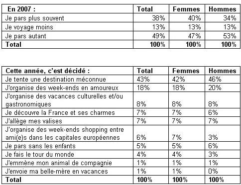 Expedia.fr : 38 % des internautes souhaitent partir plus souvent