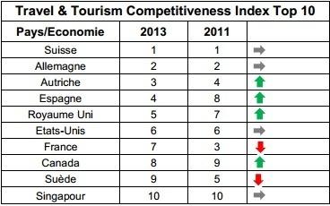 Compétitivité Tourisme : la France perd 4 places en 2 ans