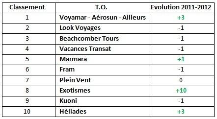 """Qualité TO : Voyamar, Aérosun, Ailleurs """"chouchou"""" des agences Selectour Afat"""