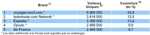 Près de 45% des internautes ont consulté 1 des sites Voyage-Tourisme du TOP 5