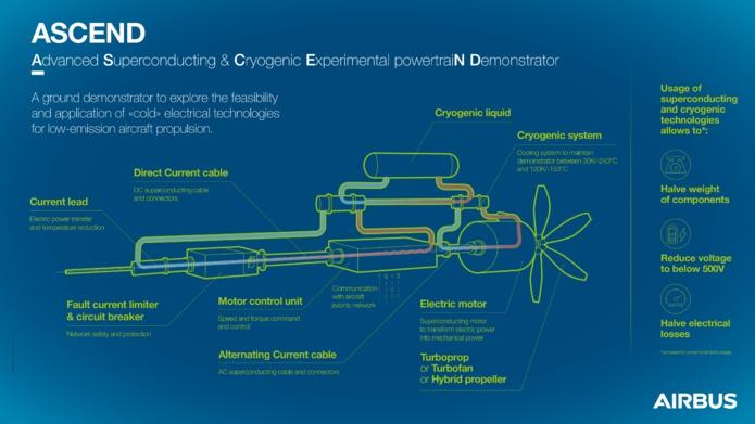 ASCEND doit permettre d'optimiser l'architecture de propulsion pour un vol à faibles émissions - Crédit photo : Airbus