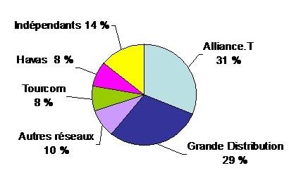 G. Delaruelle : « TUI France a conquis des parts de marché à la concurrence »